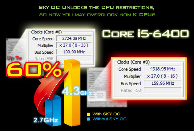 Core i5-6400 um 60 Prozent übertaktet