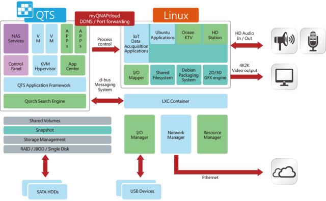 QNAP TS-x53A mit QTS und Ubuntu