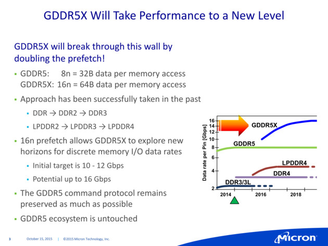 Microns GDDR5X