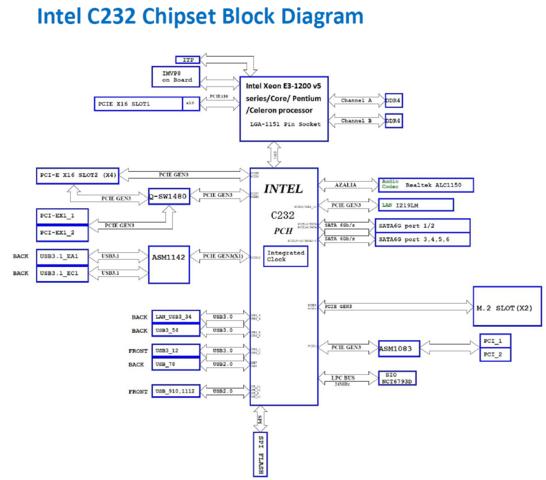 Asus E3 Pro Gaming V5 mit C232-Chipsatz im Blockdiagramm