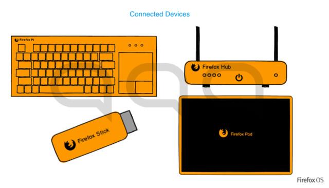 Firefox OS Konzeptstudie