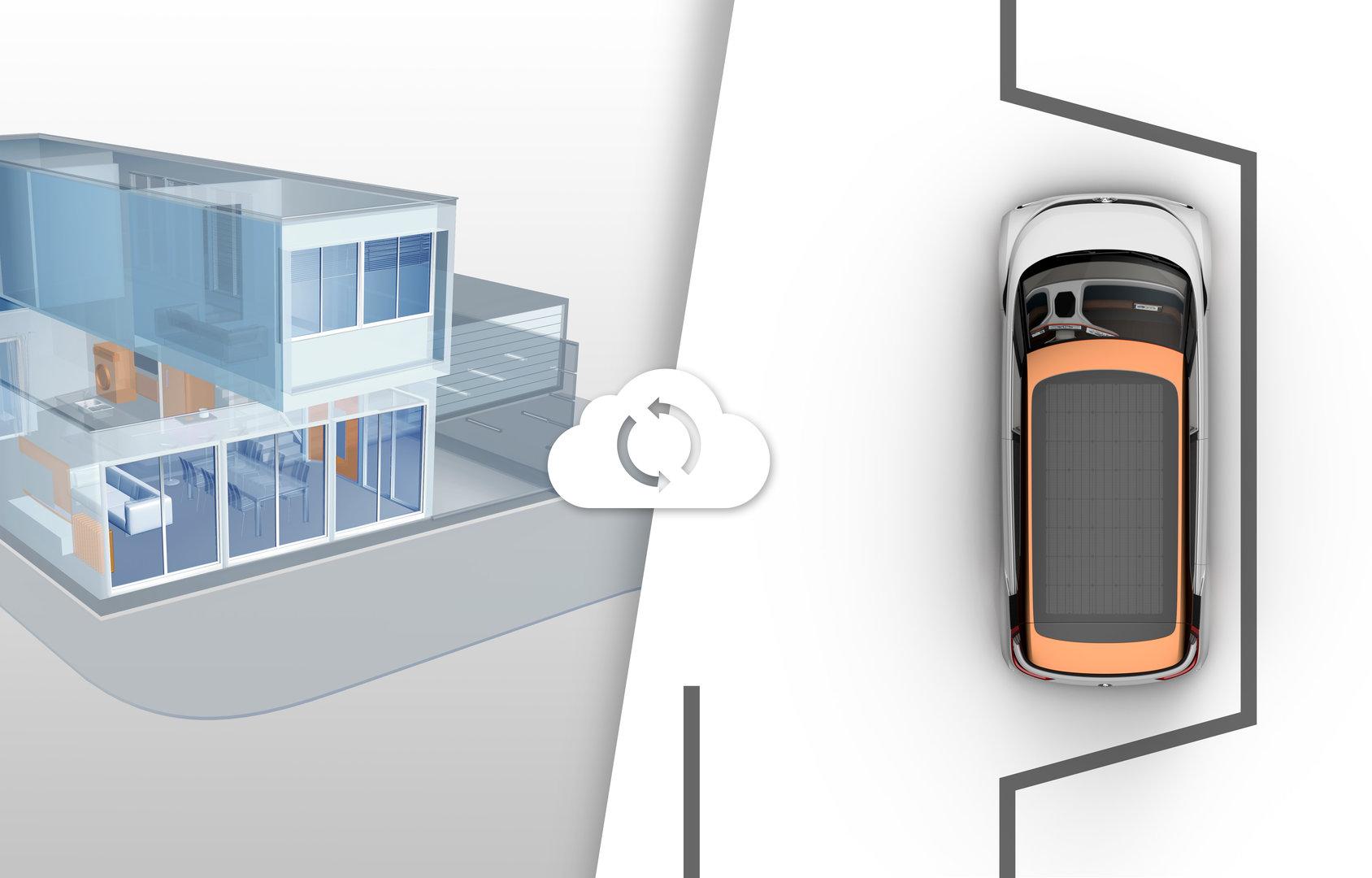 Vernetzung mit dem Smart Home