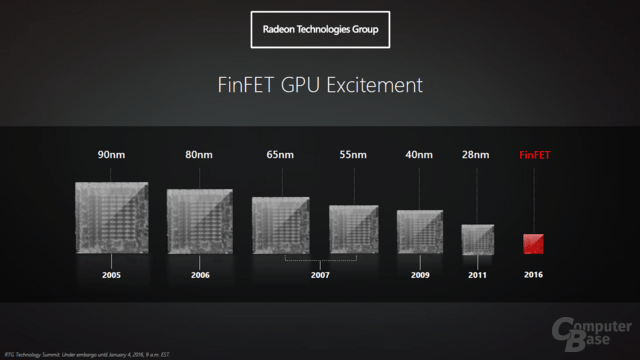 AMD Polaris mit FinFET-Fertigung