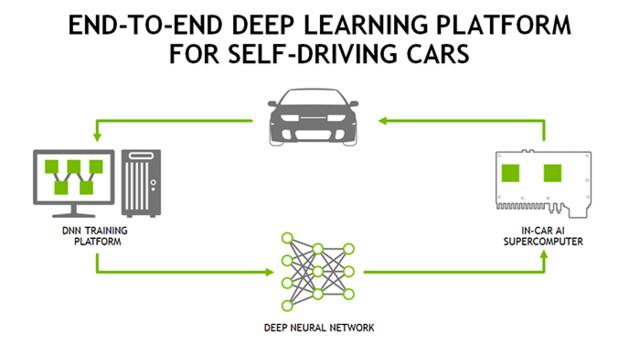 Nvidias Deep-Learning-Plattform für autonomes Fahren