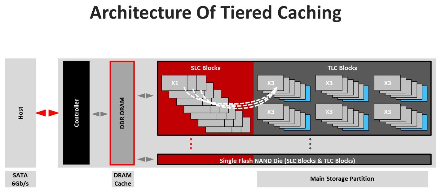 Tiered Caching mit SLC- und TLC-Bereichen