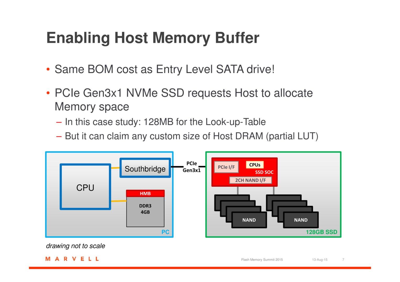Einsatz des Host Memory Buffers