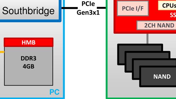 SSDs ohne DRAM: Marvell 88NV1140 kann NVMe 1.2 und HMB