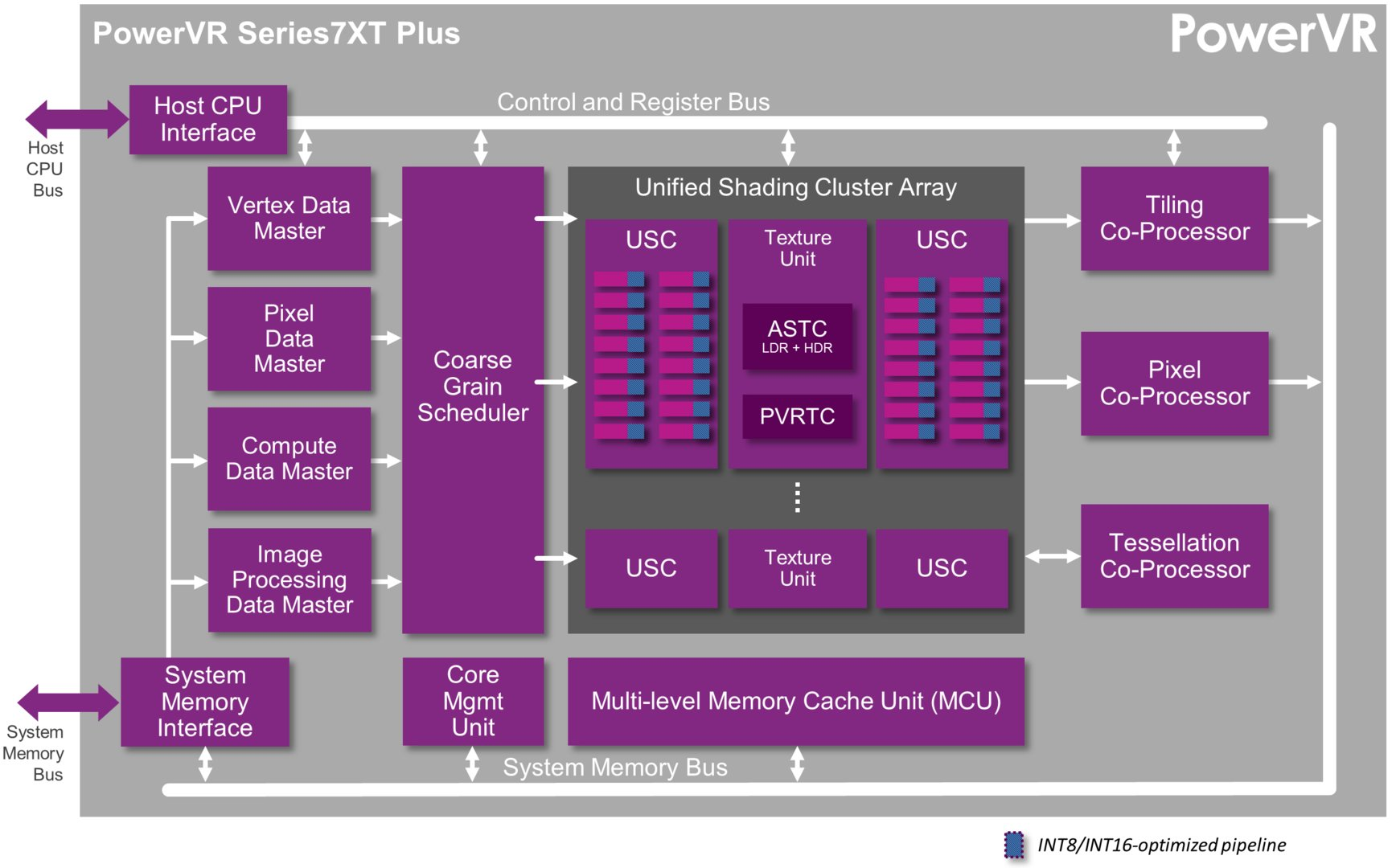 PowerVR Series7XT Plus GPU – GPU-Architektur