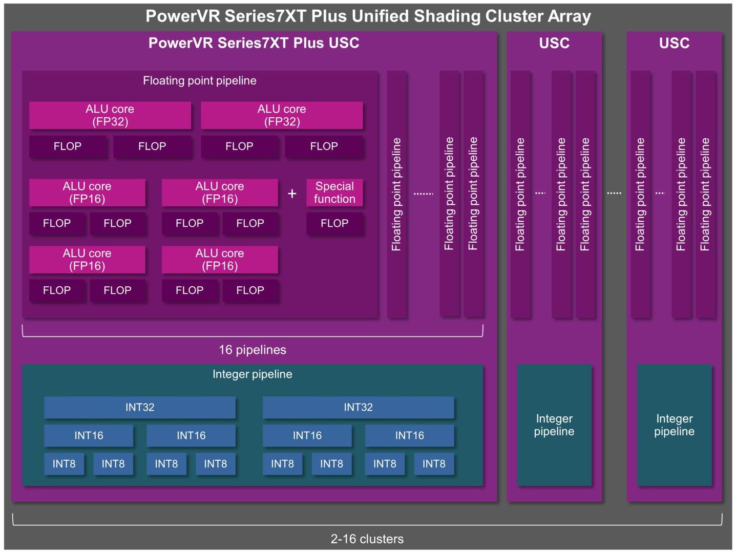 PowerVR Series7XT Plus GPU – ALU-Architektur