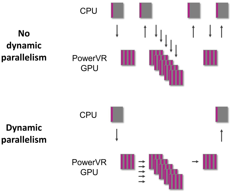 PowerVR Series7XT Plus GPU – Dynamic Parallelism in OpenCL
