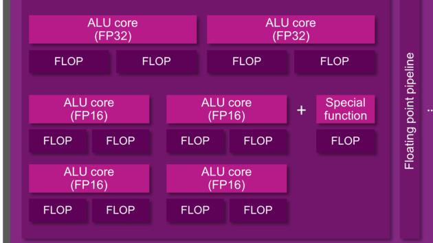 PowerVR Series7XT: Plus-GPUs mit Optimierungen für Visual Computing