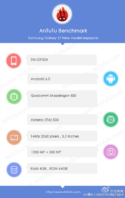 Samsung Galaxy S7 edge im AnTuTu-Benchmark