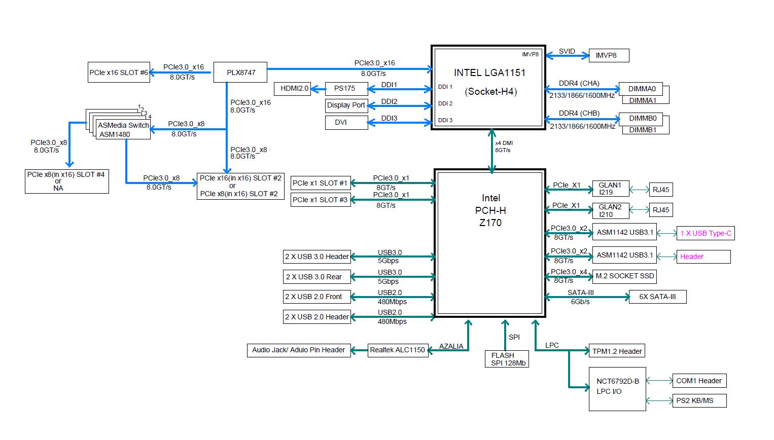 Blockdiagramm Supermicro C7Z170-OCE