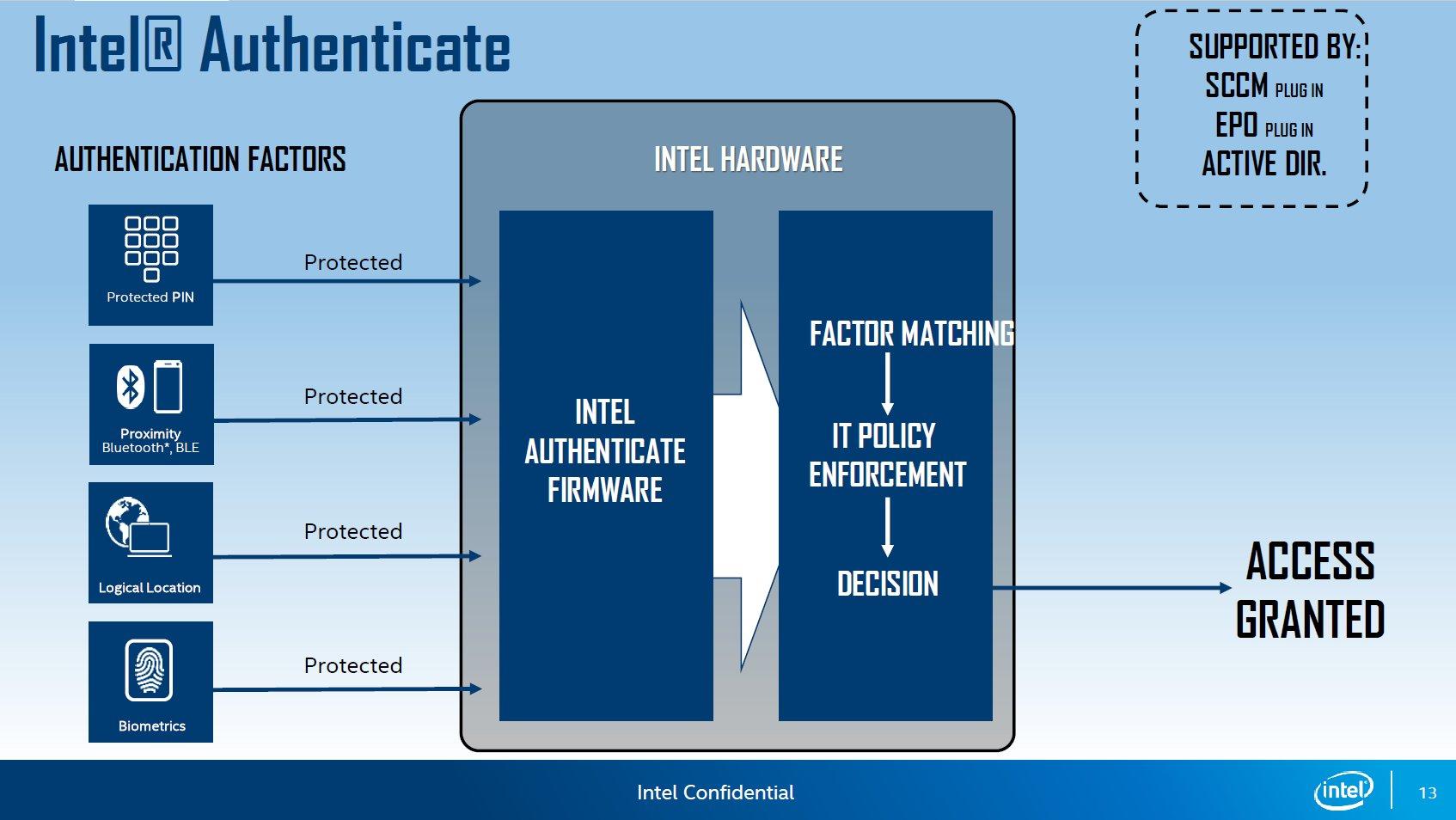 Intel Authenticate mit verschiedenen Anmeldefunktionen