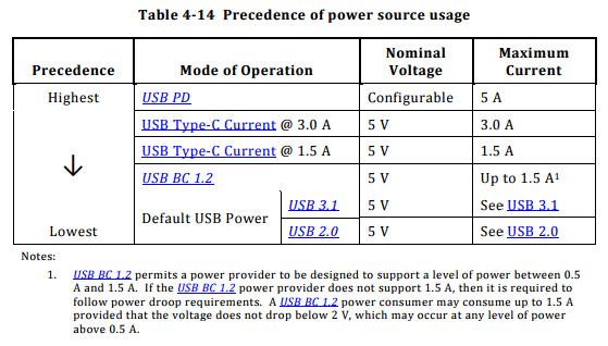 Unterstützt ein Ladegerät und -kabel USB Power Delivery, erhält dieser Lademodus immer Vorzug vor den anderen.