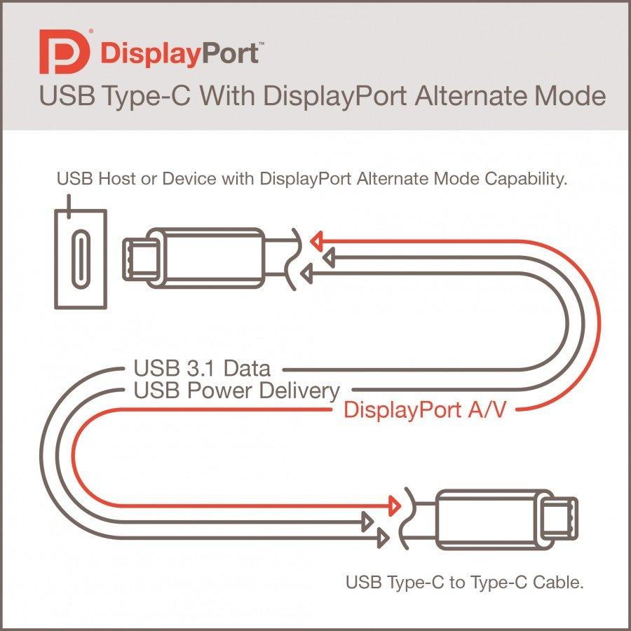 Mit USB-C-Kabeln lassen sich auch DisplayPort- oder HDMI-Signale übertragen.