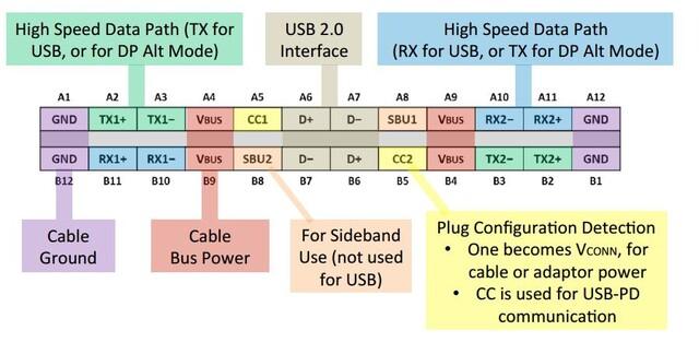 Die Anschlüsse eines USB-Anschlusses. Wird nur USB 2.0 unterstützt, sind auch weniger Pins möglich.