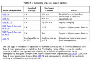 USB Typ C bietet ohne USB Power Delivery (Stecker/Kabel) bis zu 15 Watt
