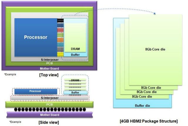 4 GByte HBM2 pro Chip von Samsung