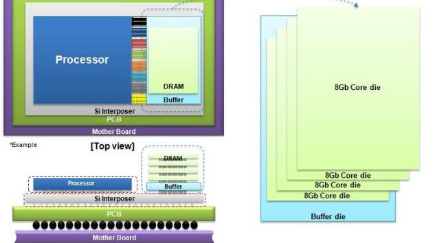 Samsung: Massenfertigung der 2. Generation HBM gestartet