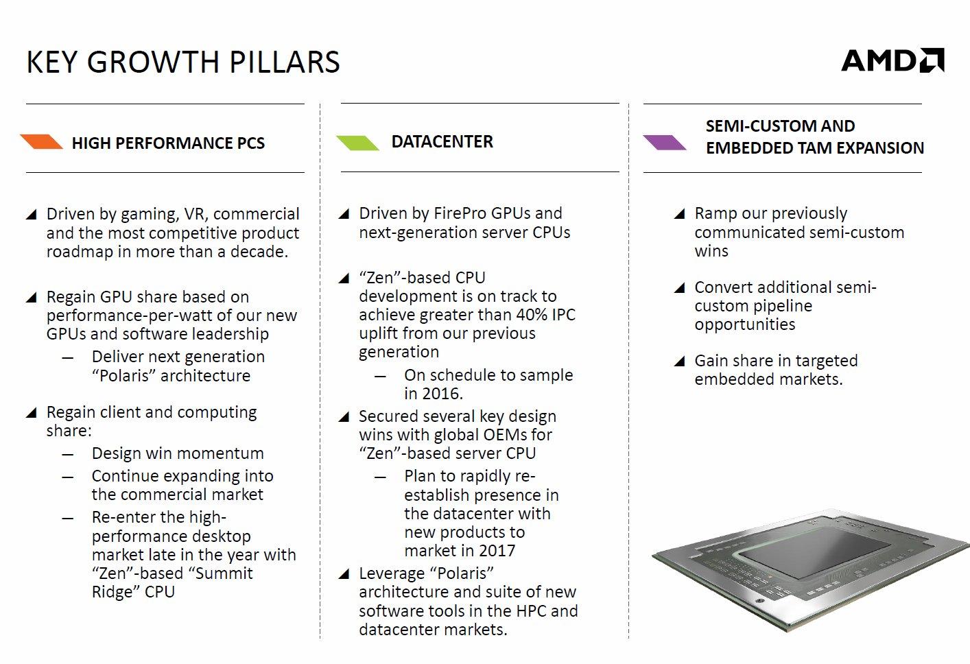 AMDs Wachstumspläne für 2016