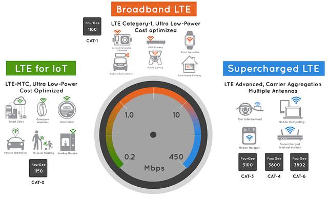 Das LTE-Portfolio von Altair