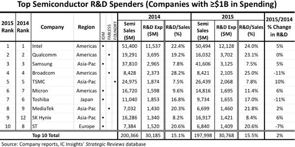Ausgaben für Forschung und Entwicklung im Halbleitergeschäft