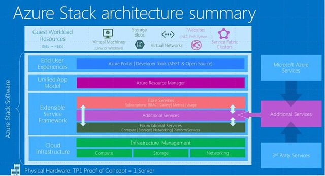 Azure Stack Architektur