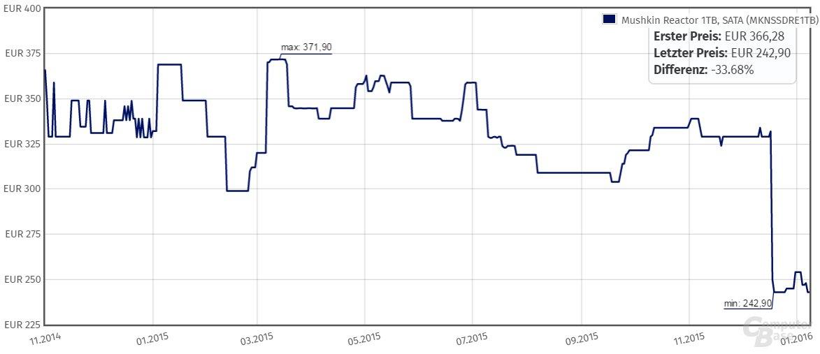 Preisentwicklung: Mushkin Reactor 1TB