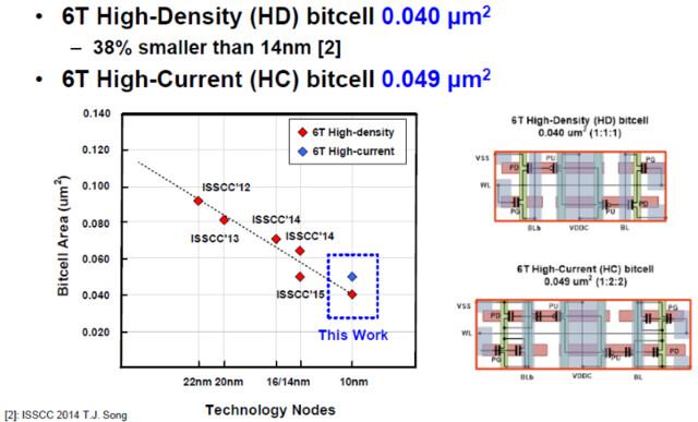 10-nm-SRAM-Zelle von Samsung