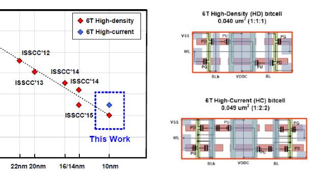 Samsung Foundry: 10-nm-SRAM-Zelle 38 Prozent kleiner als in 14 nm
