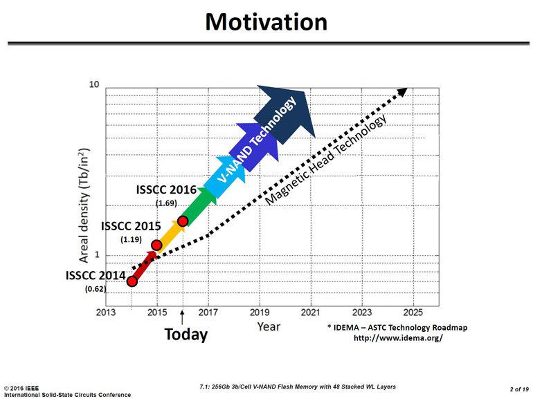 SSDs haben Speicherdichte von HDDs längst überschritten