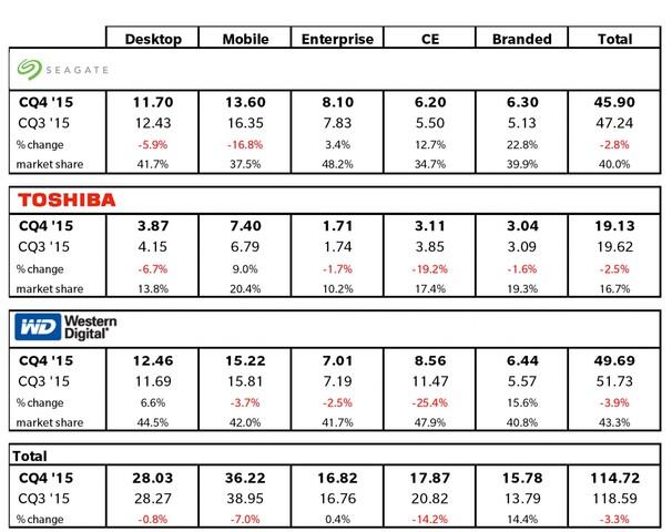 Globaler HDD-Absatz im vierten Quartal