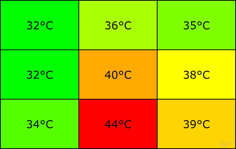Temperatur Rückseite Display nach 30 Min. Battlefront (Scharnier unten)