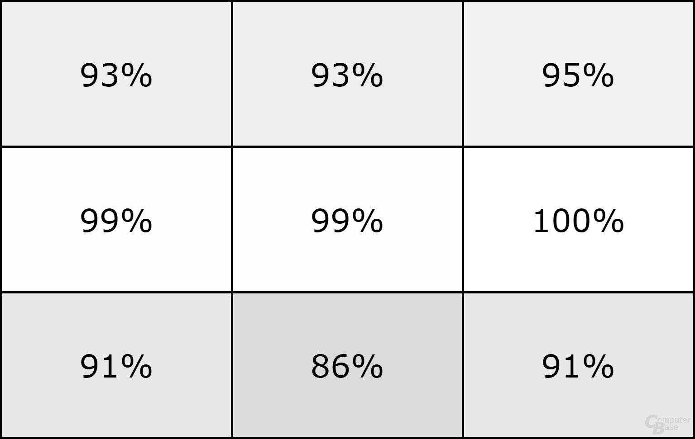 Surface Book: Verteilung der Maximalhelligkeit