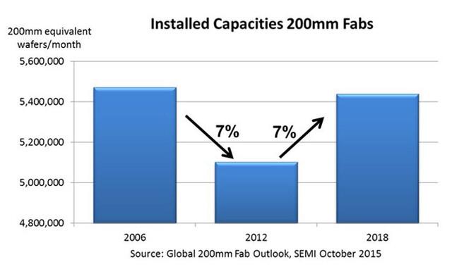 Steigende Kapazitäten bei 200-mm-Wafern