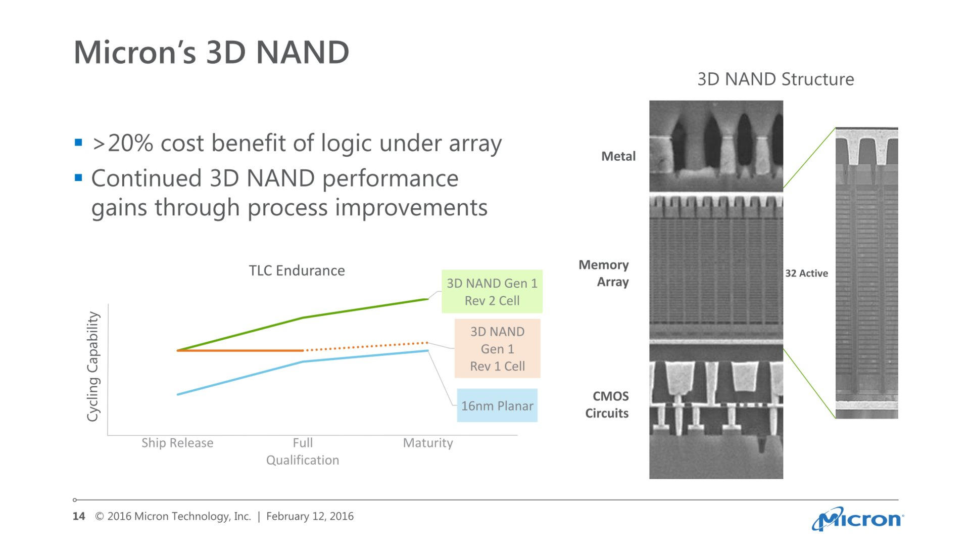 Microns 3D-NAND