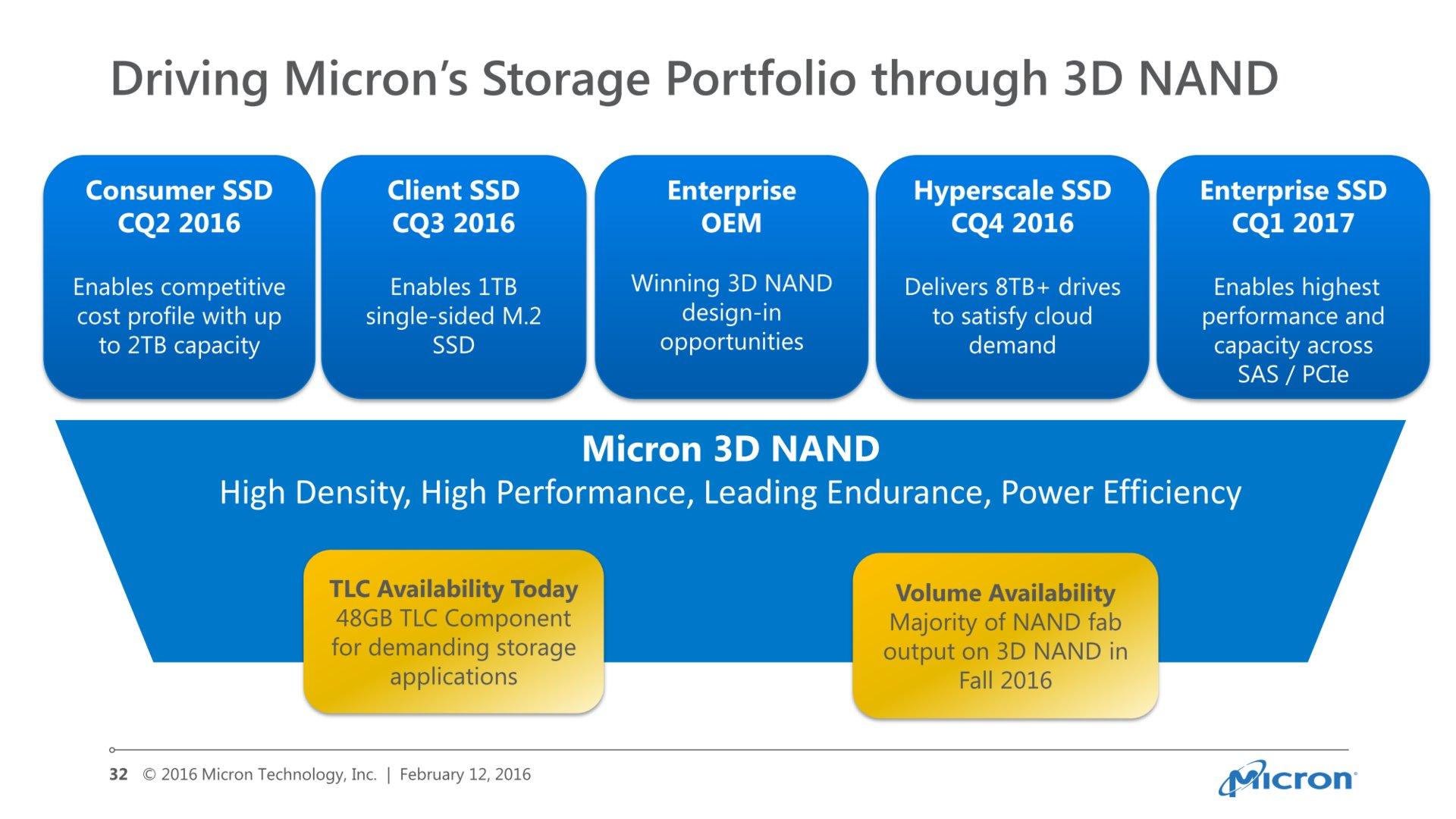 Micron-SSDs mit 3D-NAND