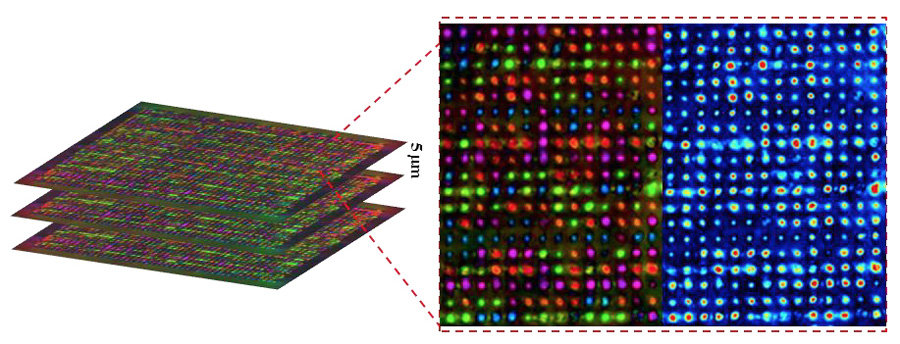 5D Optical Storage mit Nanopunkten