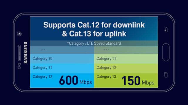 Integriertes LTE-Modem für Cat. 12/13