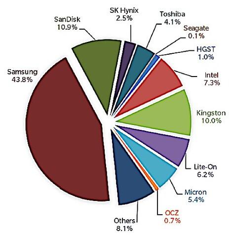Marktanteil nach SSD-Absatz 2015 (102,78 Millionen Stück)
