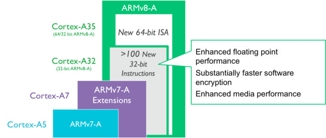ARM Cortex-A3: Vorteile der Architektur