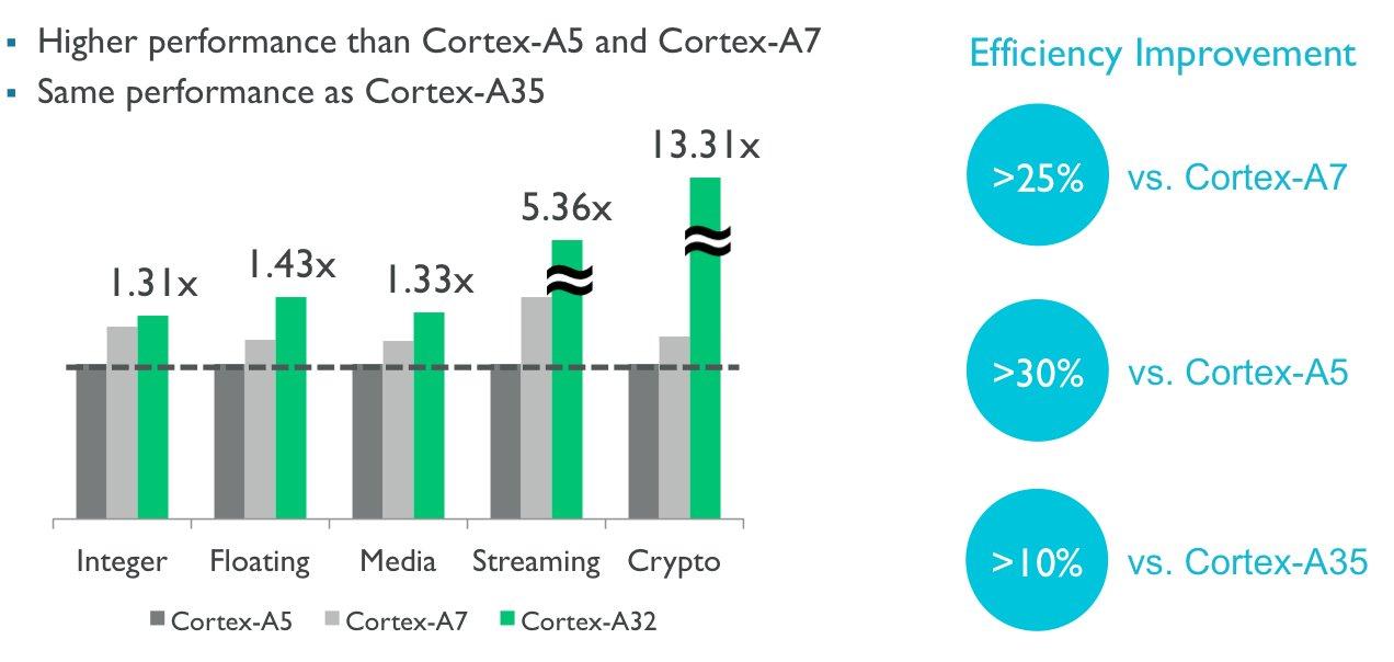 ARM Cortex-A3: Leistung und Effizienz