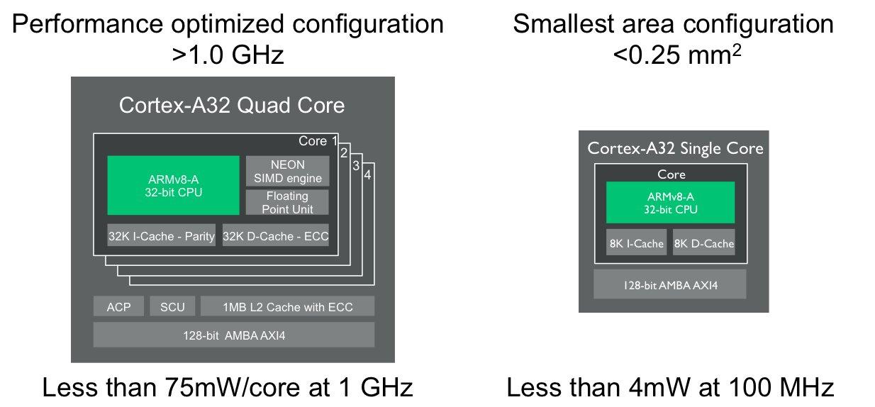 ARM Cortex-A3: Ausbaustufen