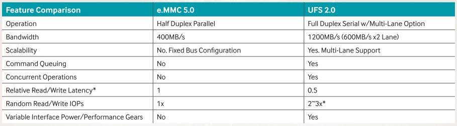 Samsung UFS 2 0 mit 256 GB: Smartphone-Speicher liest schneller als