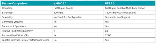 UFS 2.0 versus eMMC 5.0