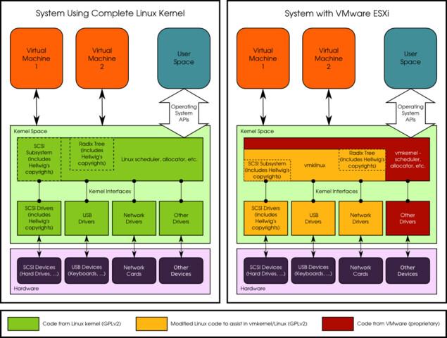 Linux versus VMKernel