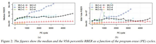 Steigerung der Fehlerrate (RBER) mit Zahl der P/E-Zyklen