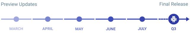 So sieht der Zeitplan für Android N aus