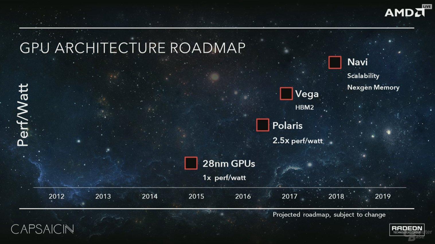 GPU-Architektur-Roadmap mit Polaris, Vega und Navi